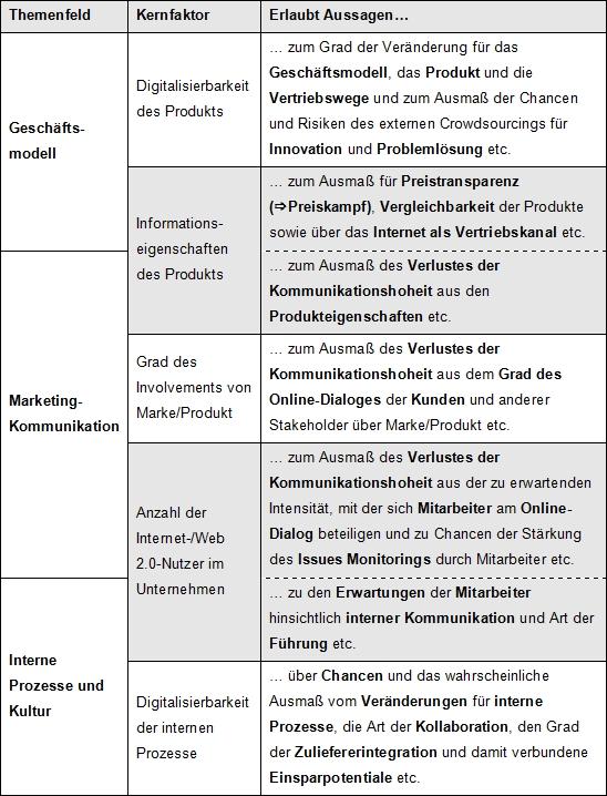 5 Kernfaktorten nach Ullrich