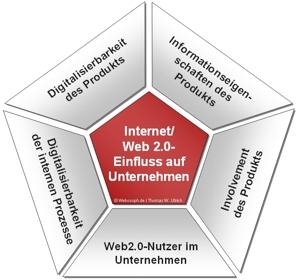 Wie Web 2.0 die Wirtschaft verändert (Teil 4 von 4) – Methode zur Abschätzung des Einflusses von Web 2.0 auf Unternehmen und Organisationen