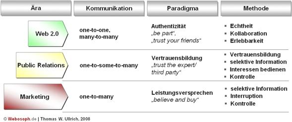 Paradigmenwechsel der Unternehmenskommunikation – Marketing, Public Relations, Web 2.0 oder Leistungsversprechen, Vertrauensbildung, Authentizität