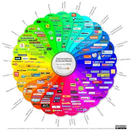 Kenntnis der Web 2.0-Phänomene hilft zwar, nützt aber nichts für Marketing und Public Relations – Serie: Soziologie und Typologien der Web 2.0-Nutzer (Teil 1 von 7)