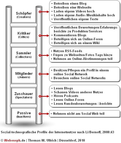 Wer bloggt ist nicht unbedingt in online Social Networks aktiv – Serie: Soziologie und Typologien der Web 2.0-Nutzer (Teil 3 von 7)