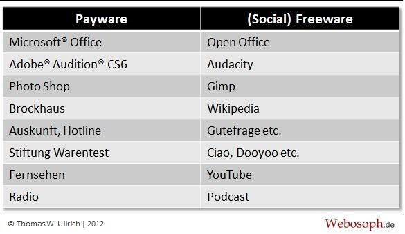 Kein Enterprise 2.0 – Warum Social Media in Unternehmen nicht funktioniert